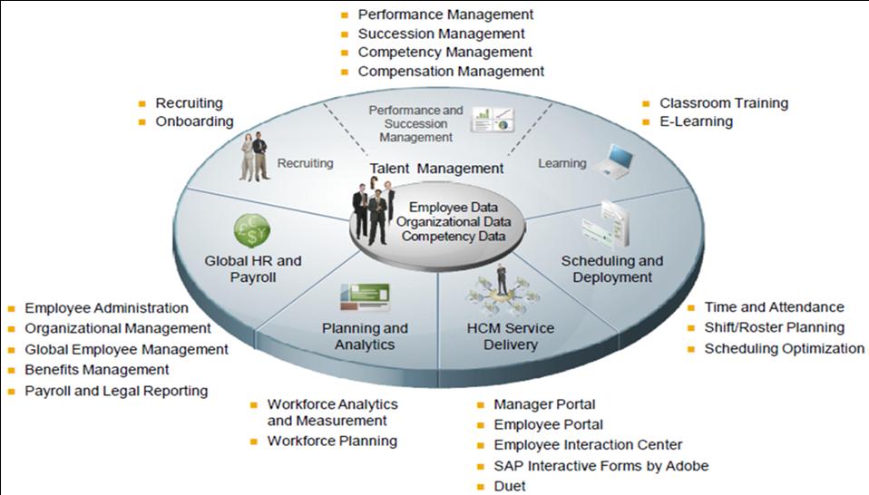 Post Danmark – SAP HR & Payroll