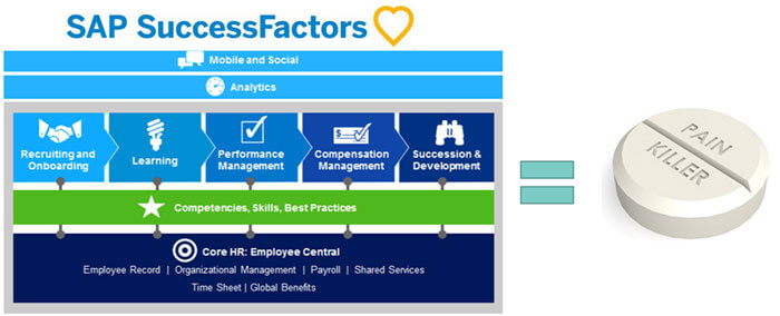 SuccessFactors as an effective painkiller
